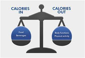 CALORIES IN VS CALORIES OUT